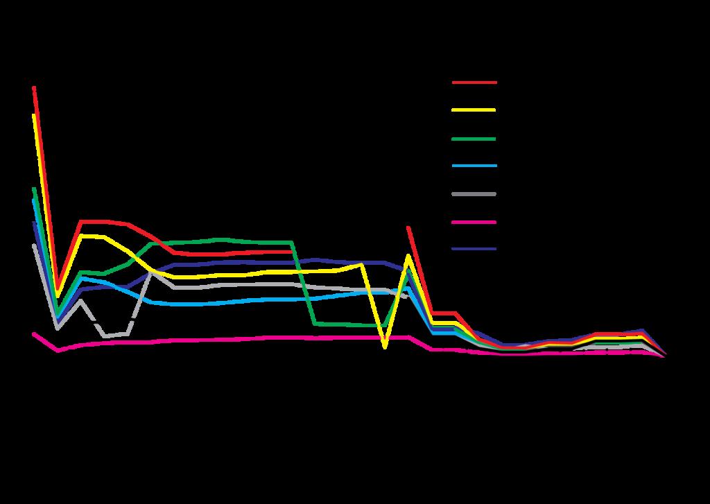 Figure 3 Regional Quotas
